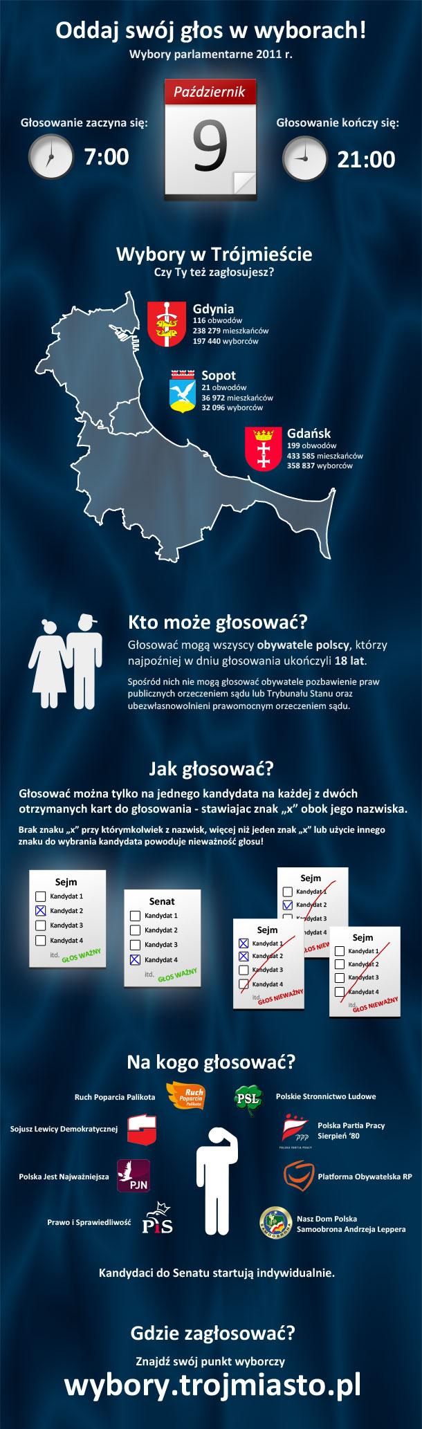 Infografika - wybory w Trójmieście