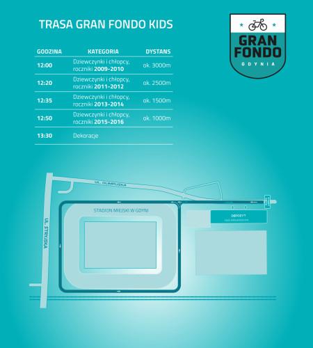 Trasa Gran Fondo Kids