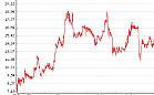 TPI: Eurotel gwarantuje zysk?