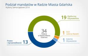 Poznaj nowych radnych w Gdańsku