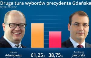 Paweł Adamowicz wygrał drugą turę wyborów
