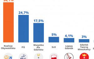 Sondaż: Koalicja Obywatelska ma największe poparcie w Gdańsku