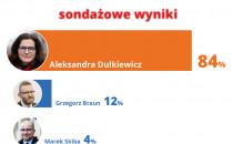 Wyniki sondażowe Trojmiasto.pl. Dulkiewicz...