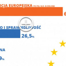 Koalicja Europejska z dużą przewagą na Pomorzu