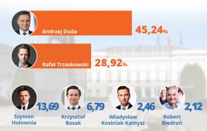Andrzej Duda wygrał pierwszą turę. Wyniki sondażowe
