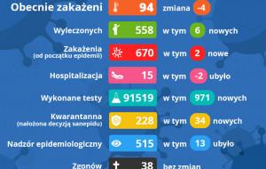 Raport sanepidu. 7.07.2020. Bez zachorowań w Trójmieście