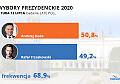 Exit poll daje minimalne zwycięstwo Andrzejowi Dudzie