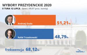 Duda wygrywa w Polsce, Trzaskowski na Pomorzu