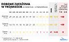 Gdańsk zagrożony czerwoną strefą, w Sopocie i Gdyni bez zmian