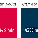 Projekt budżetu Gdańska na rok 2021
