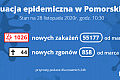 Koronawirus raport zakażeń. 28.11.2020 (sobota)