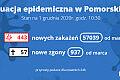 Koronawirus raport zakażeń. 1.12.2020 (wtorek)