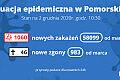 Koronawirus raport zakażeń. 2.12.2020 (środa)