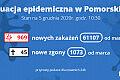 Koronawirus raport zakażeń. 5.12.2020 (sobota)