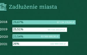 Sopot przyjął budżet na 2021 r. Ponad 50 mln zł deficytu