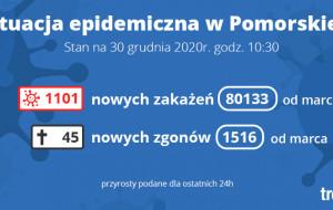 Koronawirus raport zakażeń. 30.12.2020 (środa)