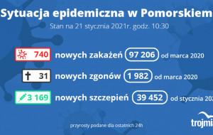 Koronawirus raport zakażeń. 21.01.2021 (czwartek)