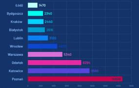 Ranking czystości miast. Gdańsk pod lupą