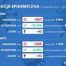 Koronawirus raport zakażeń. 16.04.2021 (piątek)