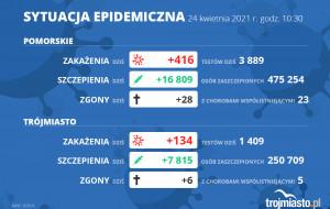 Koronawirus raport zakażeń. 24.04.2021 (sobota)