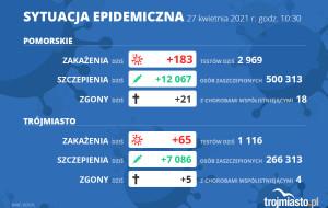 Koronawirus raport zakażeń. 27.04.2021 (wtorek)