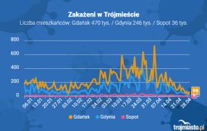 Koronawirus raport zakażeń. 28.04.2021 (środa)