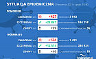 Koronawirus raport zakażeń. 29.04.2021 (czwartek)