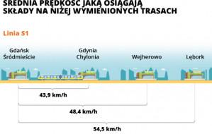 Jak szybko jeżdżą pociągi SKM? Sprawdziliśmy