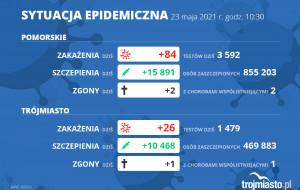 Koronawirus raport zakażeń 23.05.2021 (niedziela)