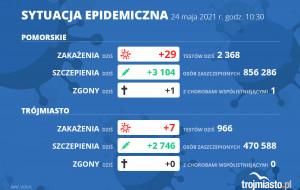 Koronawirus raport zakażeń. 24.05.2021 (poniedziałek)