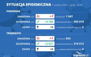 Koronawirus raport zakażeń. 7.06.2021 (poniedziałek)