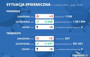 Koronawirus raport zakażeń. 21.06.2021 (poniedziałek)