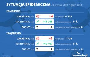 Koronawirus raport zakażeń. 23.06.2021 (środa)