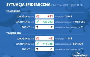 Koronawirus raport zakażeń. 24.06.2021 (czwartek)