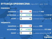 Koronawirus raport zakażeń 5.07.2021 (poniedziałek)