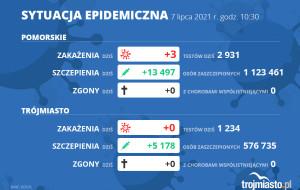 Koronawirus raport zakażeń 7.07.2021 (środa)