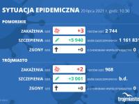 Koronawirus raport zakażeń 20.07.2021 (wtorek)