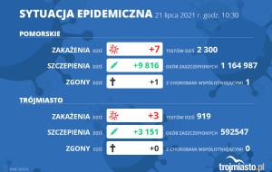 Koronawirus raport zakażeń 21.07.2021 (środa)