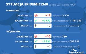 Koronawirus raport zakażeń 28.07.2021 (środa)