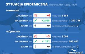 Koronawirus raport zakażeń 3.08.2021 (wtorek)