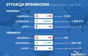 Koronawirus raport zakażeń 29.08.2021 (niedziela)