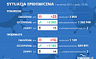 Koronawirus raport zakażeń 1.09.2021 (środa)
