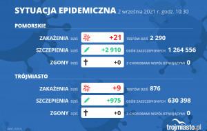 Koronawirus raport zakażeń 2.09.2021 (czwartek)