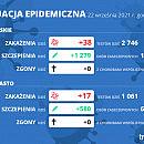 Koronawirus raport zakażeń 21.09.2021 (wtorek)