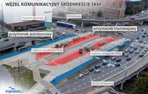"""Jest węzeł przesiadkowy, nie ma autobusów. """"SKM Śródmieście"""" będzie komercyjny?"""