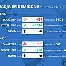 Koronawirus raport zakażeń 26.09.2021 (niedziela)