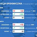 Koronawirus raport zakażeń 27.09.2021 (poniedziałek)