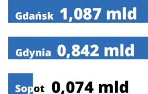 Trójmiasto planuje nowe zadłużenia na ponad miliard złotych