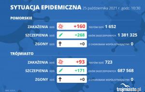 Koronawirus raport zakażeń 25.10.2021 (poniedziałek)