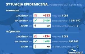 Koronawirus raport zakażeń 27.10.2021 (środa)